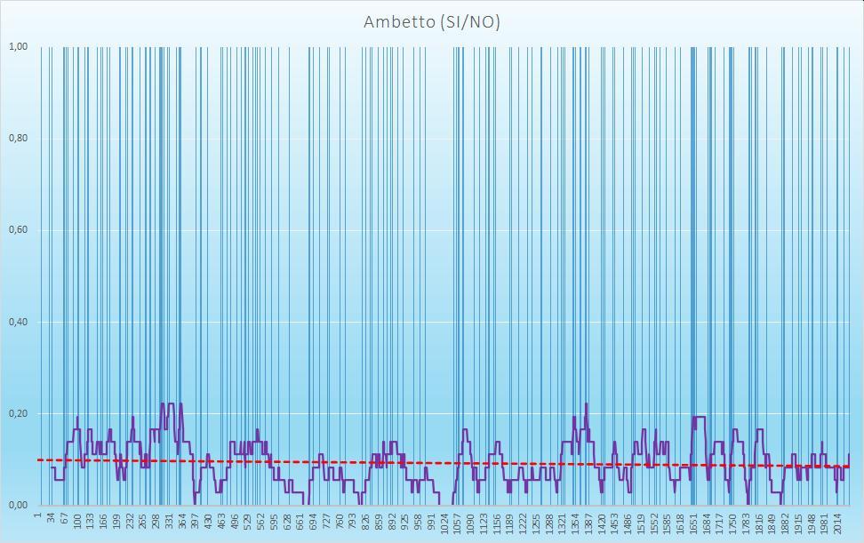 Ambetto (esiti positivi) - aggiornato all'estrazione precedente il 20 Ottobre 2020