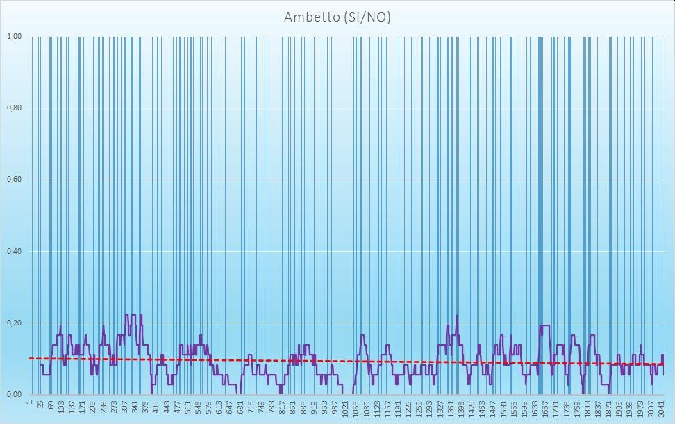 Ambetto (esiti positivi) - aggiornato all'estrazione precedente il 22 Ottobre 2020