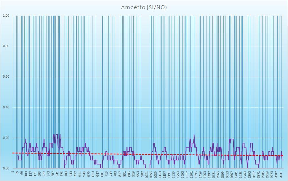 Ambetto (esiti positivi) - aggiornato all'estrazione precedente il 27 Ottobre 2020