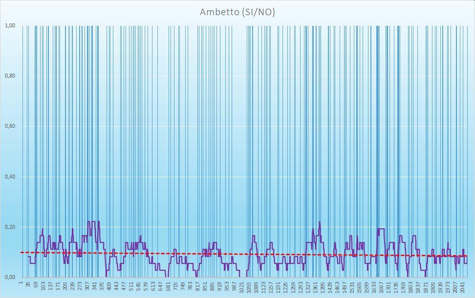 Ambetto (esiti positivi) - aggiornato all'estrazione precedente il 29 Ottobre 2020