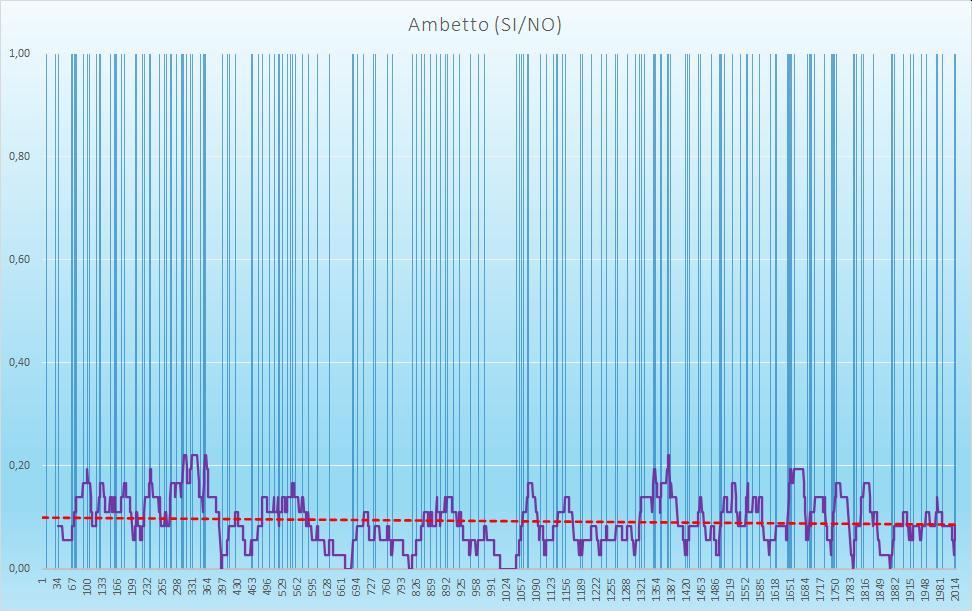 Ambetto (esiti positivi) - aggiornato all'estrazione precedente il 3 Ottobre 2020