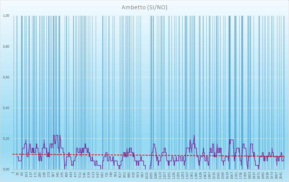 Ambetto (esiti positivi) - aggiornato all'estrazione precedente il 31 Ottobre 2020