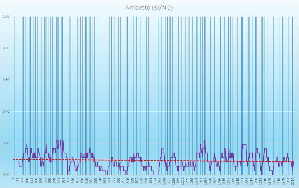 Ambetto (esiti positivi) - aggiornato all'estrazione precedente il 8 Ottobre 2020