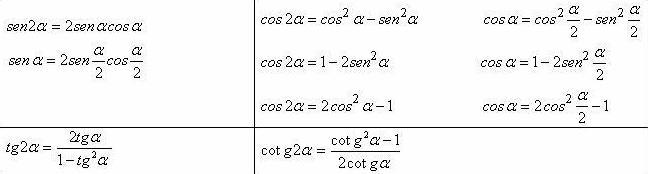 Analisi Matematica - Formule di duplicazione trigonometriche - AM016-01
