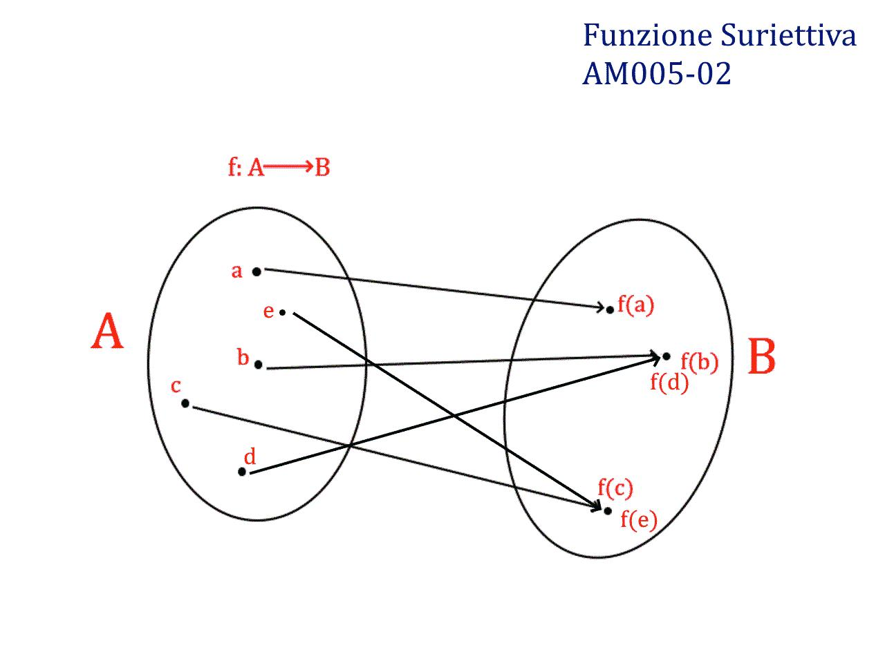 Analisi Matematica - Paniere Ecampus - Funzione Suriettiva - AM005-02