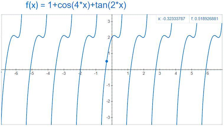 Analisi Matematica - f(x)=1+cos(4x)+tan(2x) - Grafico della funzione - AM006-01