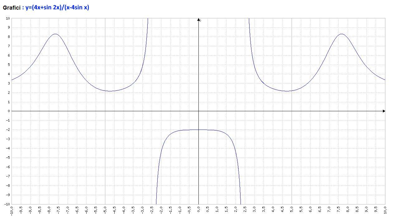 Analisi Matematica - f(x)=(4x+sin 2x)(x-4sin x)^-1 - Grafico della funzione - AM016-08