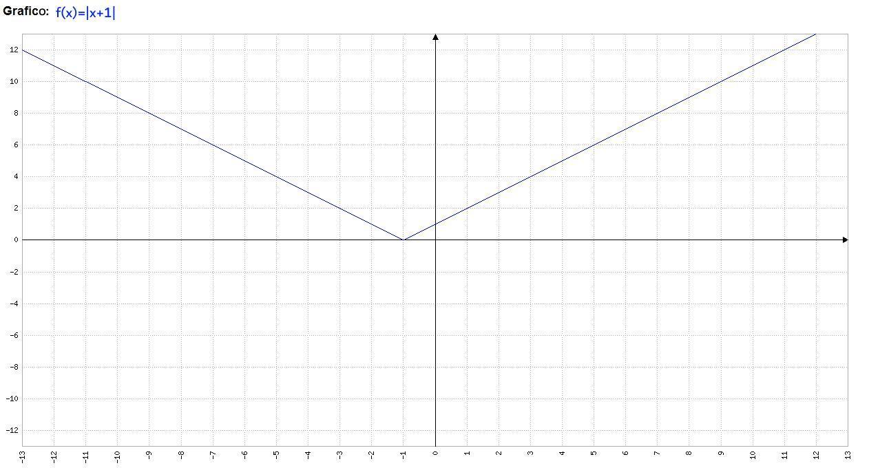 Analisi Matematica - f(x)=abs(x+1) - Grafico della funzione - AM007-01