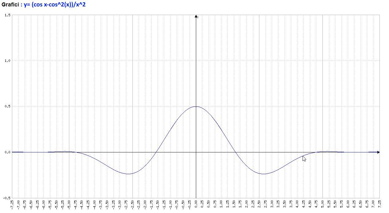 Analisi Matematica - f(x)=(cos x-cos^2(x))x^-2 - Grafico della funzione - AM016-07