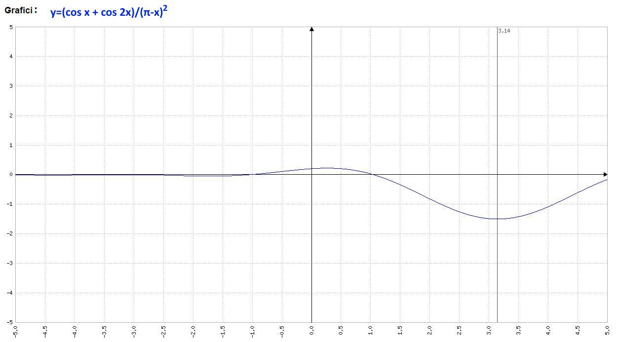 Analisi Matematica - f(x)=(cos x + cos 2x)(π-x)^-2 - Grafico della funzione - AM016-01