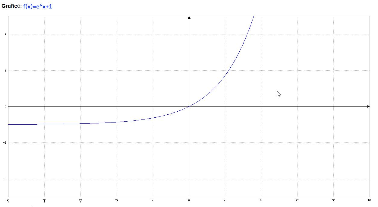 Analisi Matematica - f(x)=e^x+1 - Grafico della funzione - AM007-02