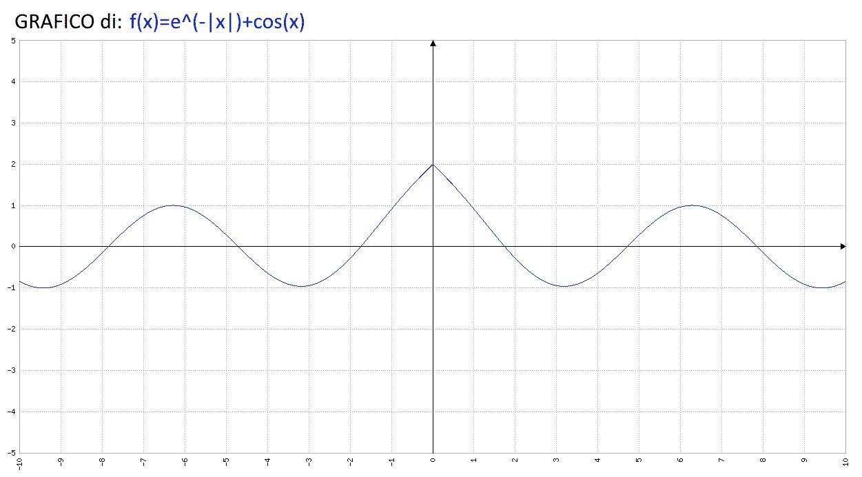 Analisi Matematica - f(x)=e(-|x|)+cos(x) - Grafico della funzione - AM006-02