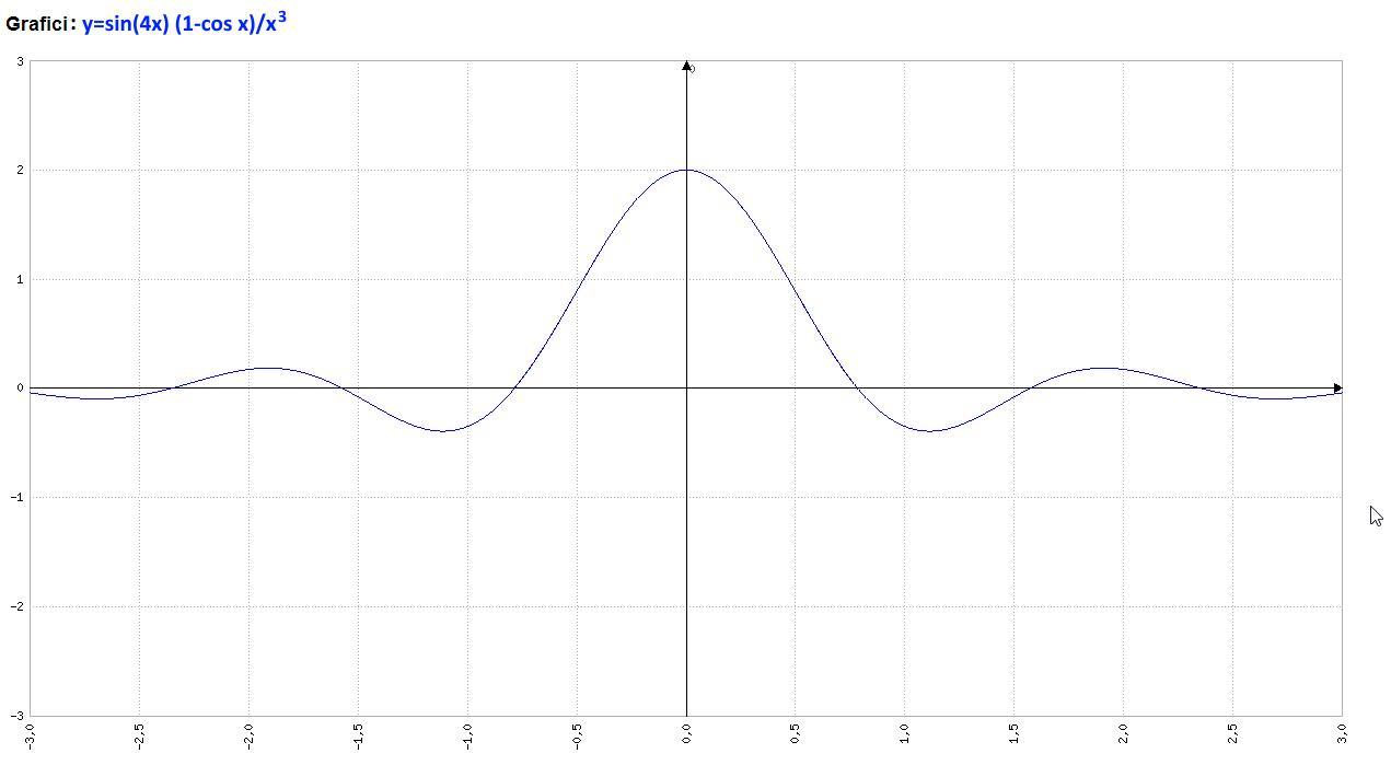 Analisi Matematica - f(x)=sin(4x) (1-cos x)x^-3 - Grafico della funzione - AM016-05