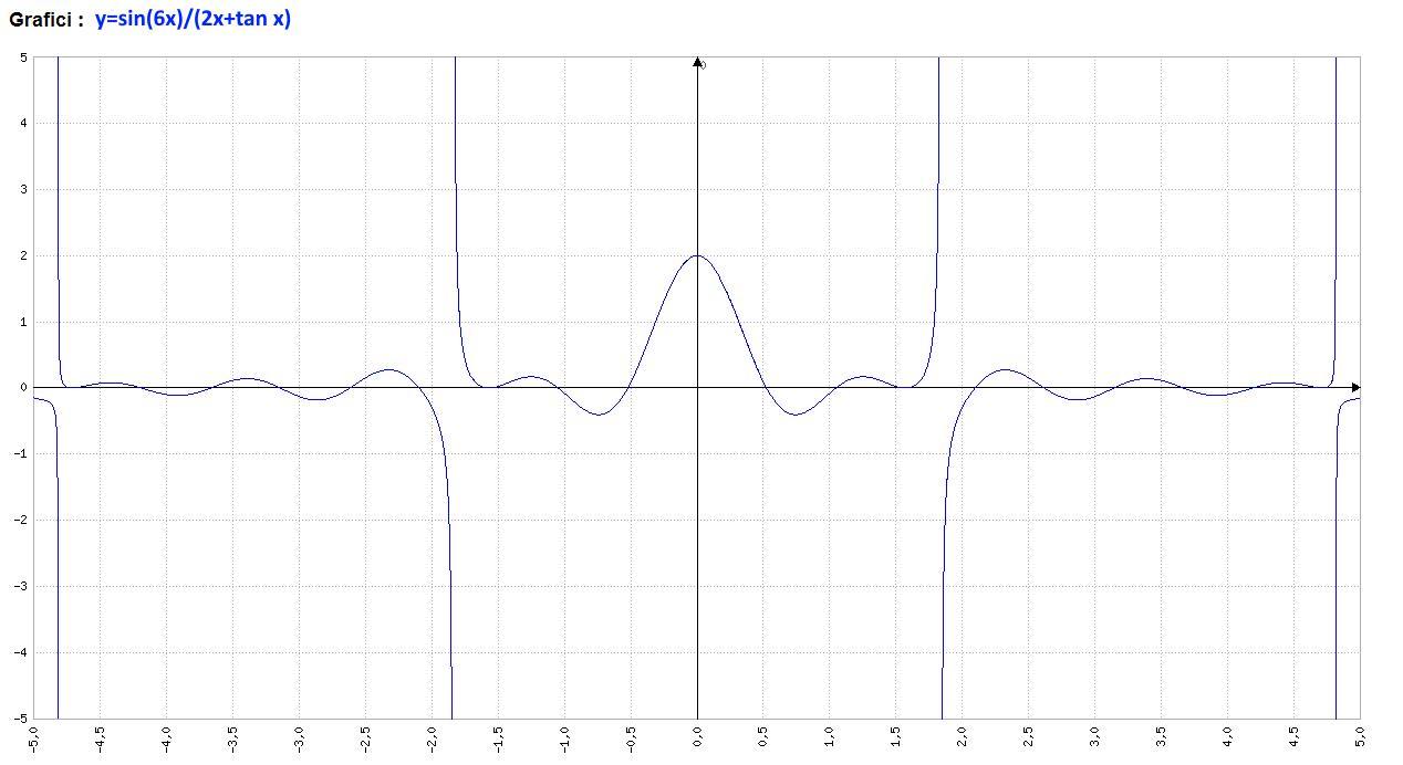 Analisi Matematica - f(x)=sin(6x)(2x+tan x) - Grafico della funzione - AM016-03