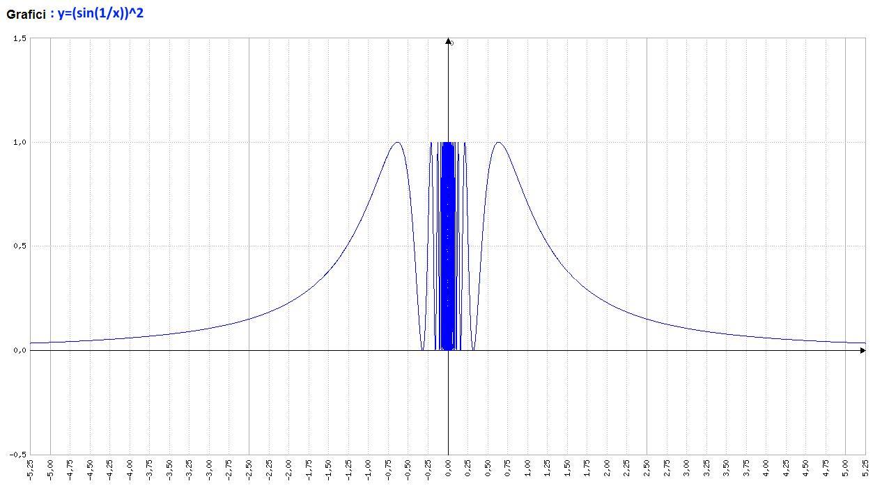 Analisi Matematica - f(x)=(sin(1/x))^2 - Grafico della funzione - AM016-06