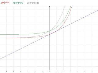 Analisi Matematica - f(x)=x+1 e g(x)=2^x - Grafico della funzione - AM007-05
