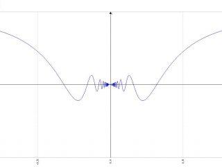Analisi Matematica - f(x)=xsin(1/x) - Grafico della funzione - AM016-04