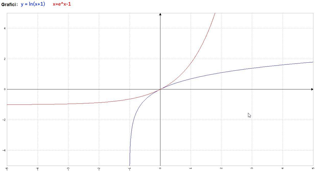 Analisi Matematica - y=e^x-1 e x=ln(x+1) - Grafico della funzione - AM007-04