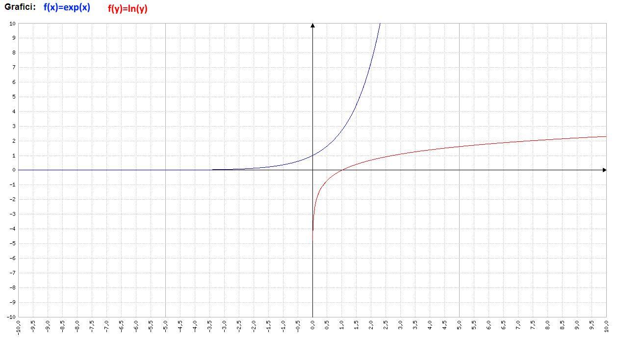 Analisi Matematica - y=e^x e x=ln(x) - Grafico della funzione - AM007-06