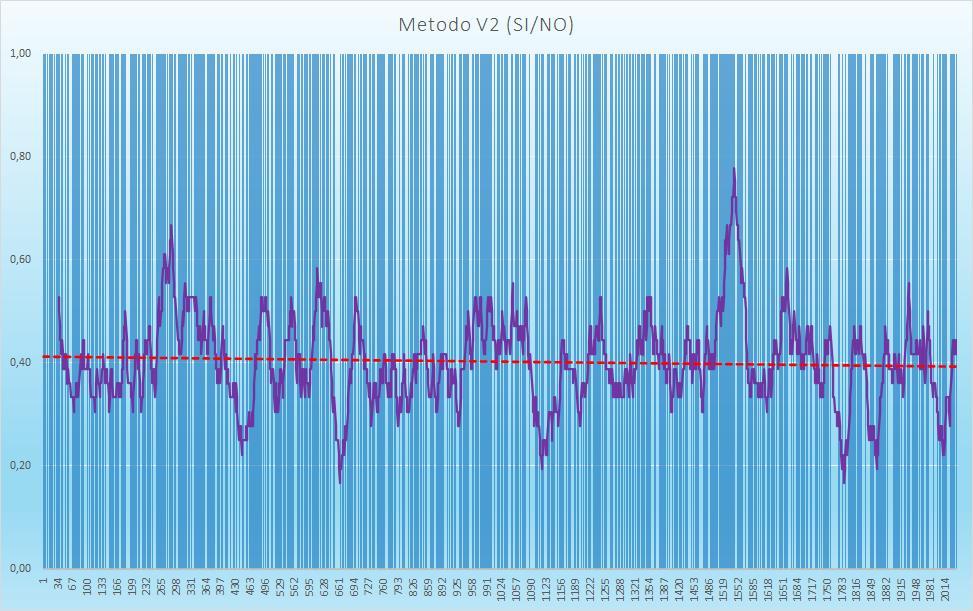 Andamento numero di esiti positivi V2 - Aggiornato all'estrazione precedente il 15 Ottobre 2020