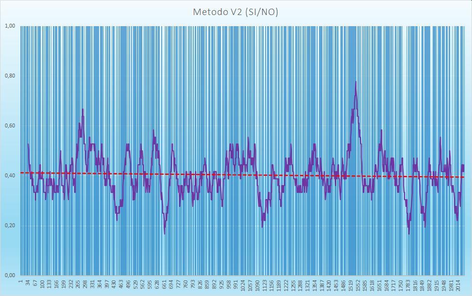 Andamento numero di esiti positivi V2 - Aggiornato all'estrazione precedente il 17 Ottobre 2020