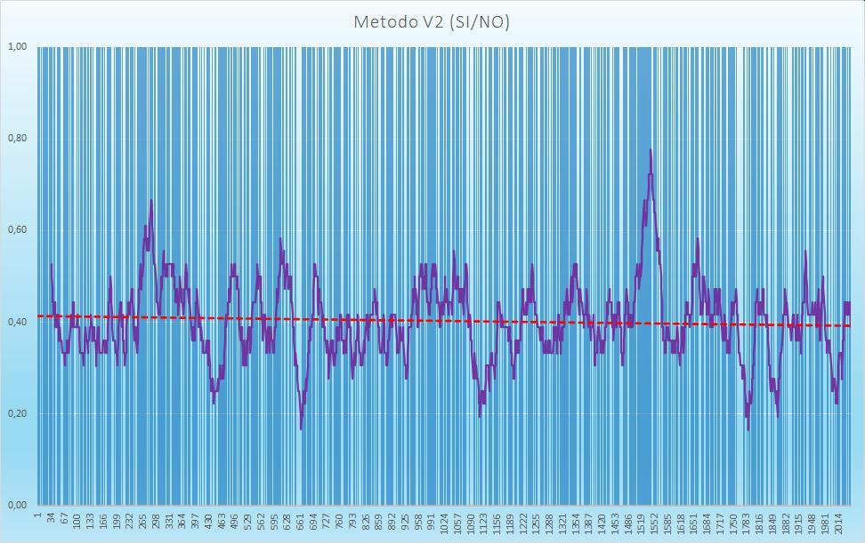 Andamento numero di esiti positivi V2 - Aggiornato all'estrazione precedente il 20 Ottobre 2020