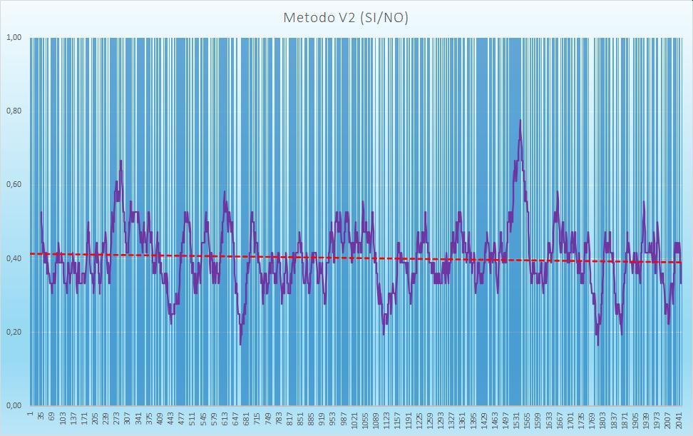 Andamento numero di esiti positivi V2 - Aggiornato all'estrazione precedente il 22 Ottobre 2020