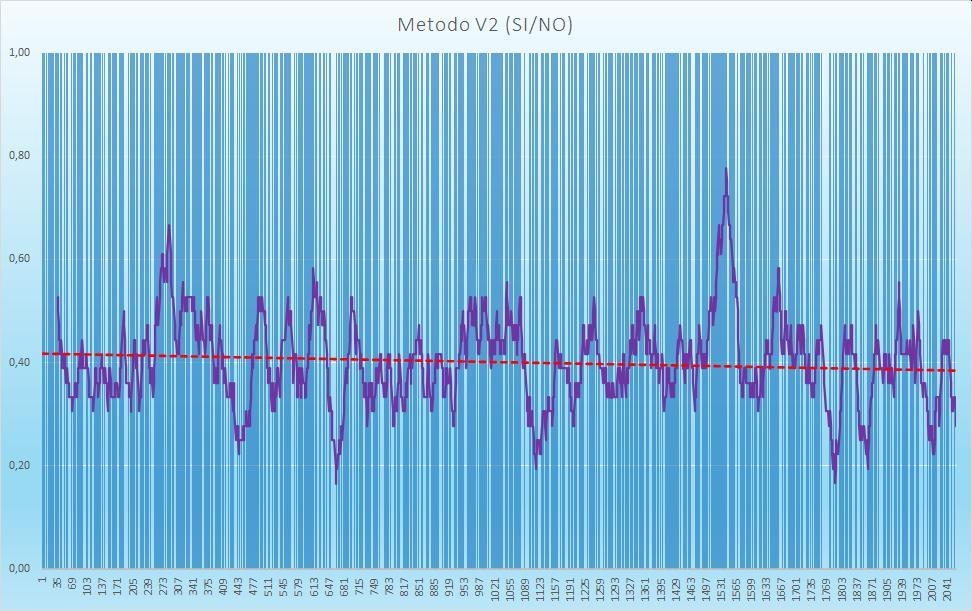 Andamento numero di esiti positivi V2 - Aggiornato all'estrazione precedente il 27 Ottobre 2020