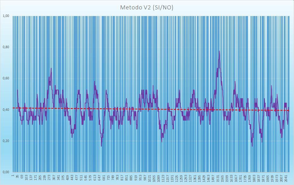 Andamento numero di esiti positivi V2 - Aggiornato all'estrazione precedente il 29 Ottobre 2020