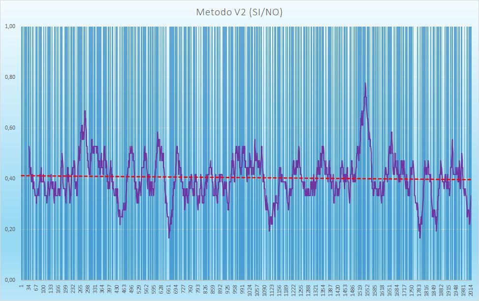 Andamento numero di esiti positivi V2 - Aggiornato all'estrazione precedente il 3 Ottobre 2020