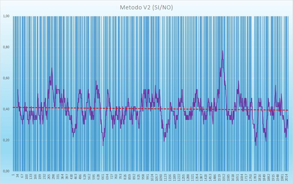 Andamento numero di esiti positivi V2 - Aggiornato all'estrazione precedente il 8 Ottobre 2020