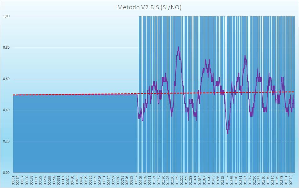 Andamento numero di esiti positivi V2BIS - Aggiornato all'estrazione precedente il 15 Ottobre 2020