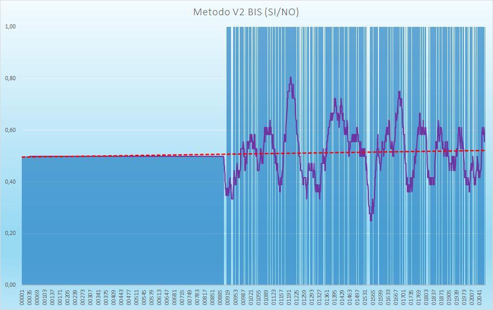 Andamento numero di esiti positivi V2BIS - Aggiornato all'estrazione precedente il 29 Ottobre 2020