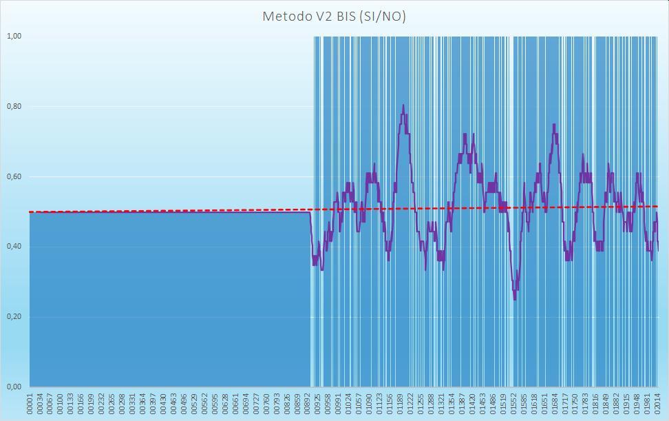 Andamento numero di esiti positivi V2BIS - Aggiornato all'estrazione precedente il 3 Ottobre 2020