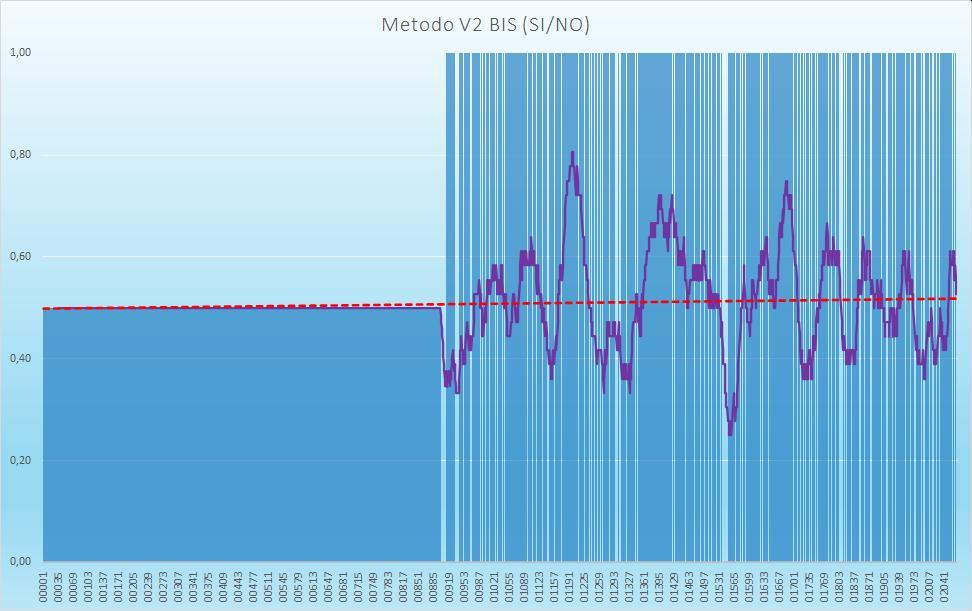 Andamento numero di esiti positivi V2BIS - Aggiornato all'estrazione precedente il 31 Ottobre 2020