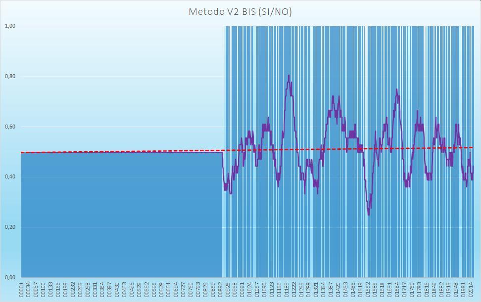 Andamento numero di esiti positivi V2BIS - Aggiornato all'estrazione precedente il 8 Ottobre 2020
