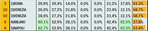 Percentuali Previsione 031020