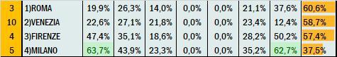 Percentuali Previsione 081020