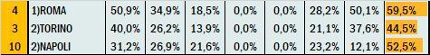 Percentuali Previsione 151020