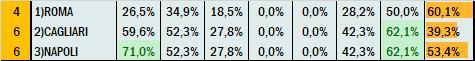 Percentuali Previsione 171020