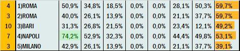 Percentuali Previsione 201020