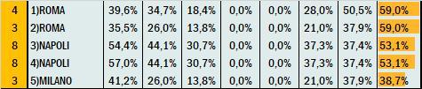 Percentuali Previsione 221020