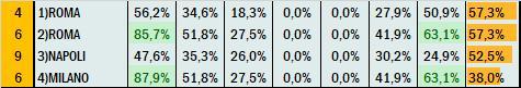 Percentuali Previsione 271020