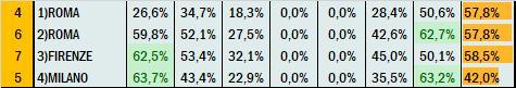 Percentuali Previsione 291020