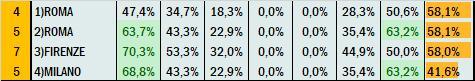 Percentuali Previsione 311020