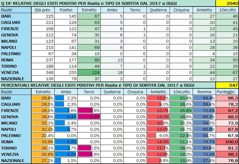 Performance per Ruota - Percentuali relative aggiornate all'estrazione precedente il 15 Ottobre 2020