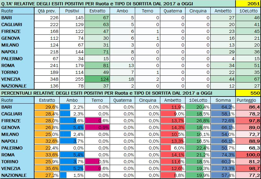 Performance per Ruota - Percentuali relative aggiornate all'estrazione precedente il 22 Ottobre 2020