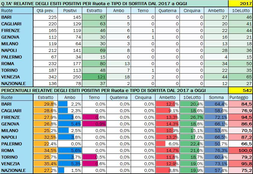 Performance per Ruota - Percentuali relative aggiornate all'estrazione precedente il 3 Ottobre 2020