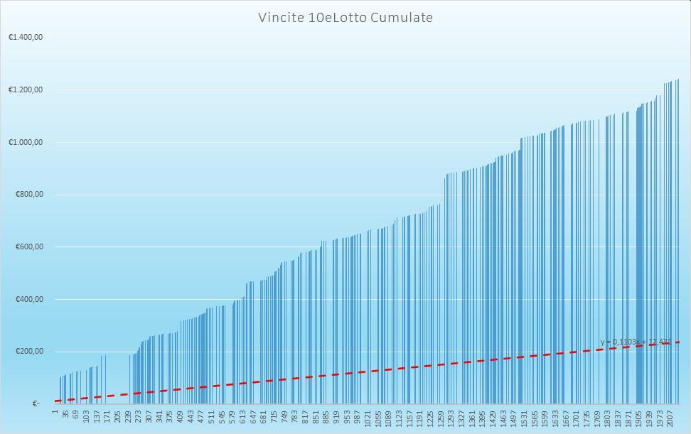 Vincite 10eLotto Cumulate - aggiornate all'estrazione precedente il 15 Ottobre 2020