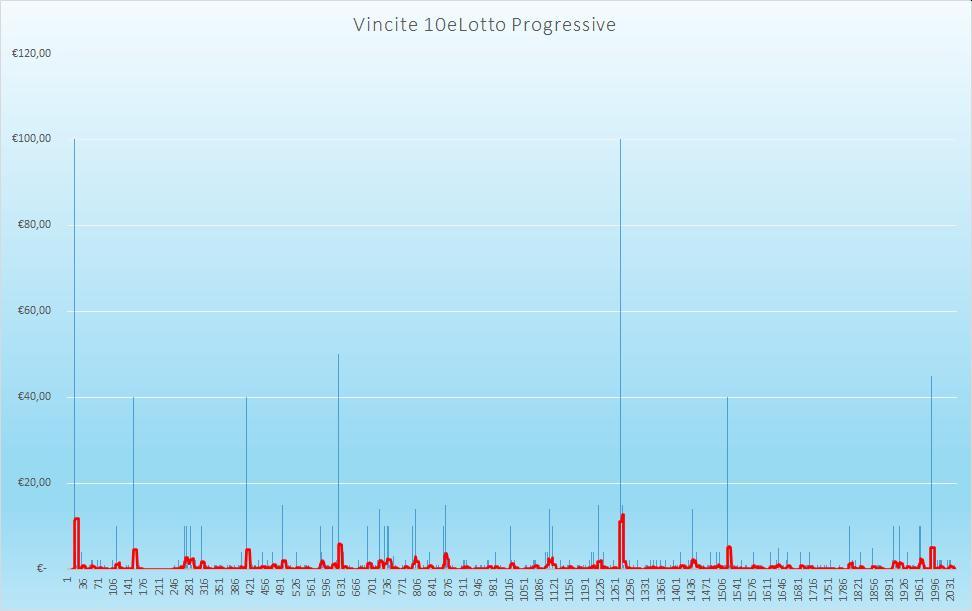 Vincite 10eLotto Progressive - aggiornate all'estrazione precedente il 20 Ottobre 2020